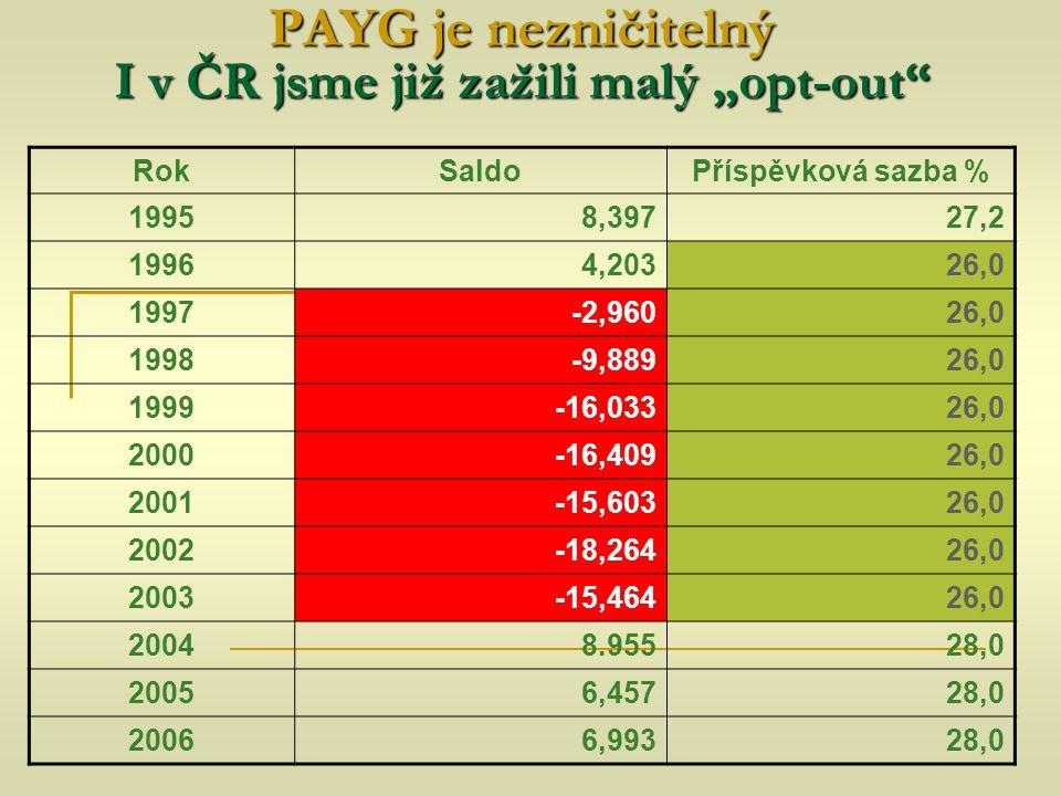 """PAYG je nezničitelný I v ČR jsme již zažili malý """"opt-out"""" RokSaldoPříspěvková sazba % 19958,39727,2 19964,20326,0 1997-2,96026,0 1998-9,88926,0 1999-"""