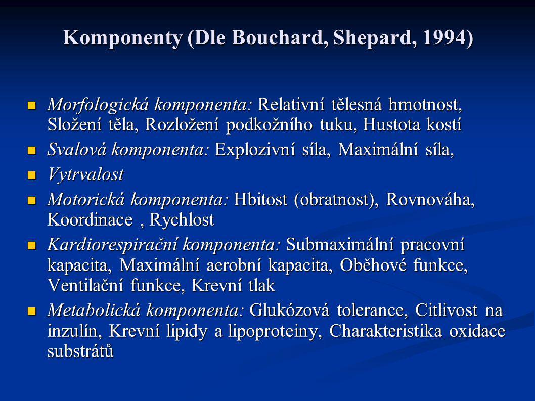 Komponenty (Dle Bouchard, Shepard, 1994) Morfologická komponenta: Relativní tělesná hmotnost, Složení těla, Rozložení podkožního tuku, Hustota kostí