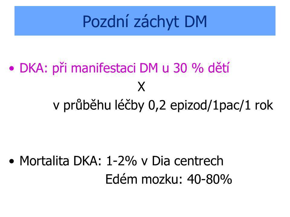 Pozdní záchyt DM DKA: při manifestaci DM u 30 % dětí X v průběhu léčby 0,2 epizod/1pac/1 rok Mortalita DKA: 1-2% v Dia centrech Edém mozku: 40-80%