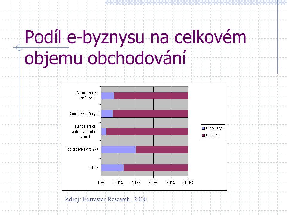 Podíl e-byznysu na celkovém objemu obchodování Zdroj: Forrester Research, 2000