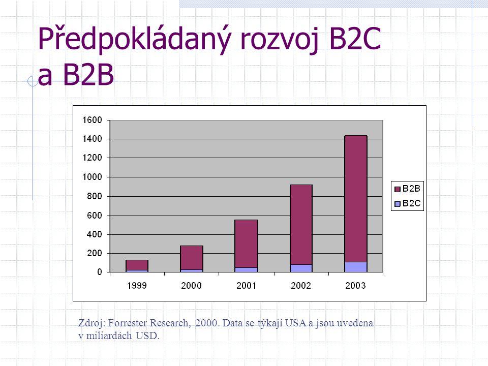 Předpokládaný rozvoj B2C a B2B Zdroj: Forrester Research, 2000.