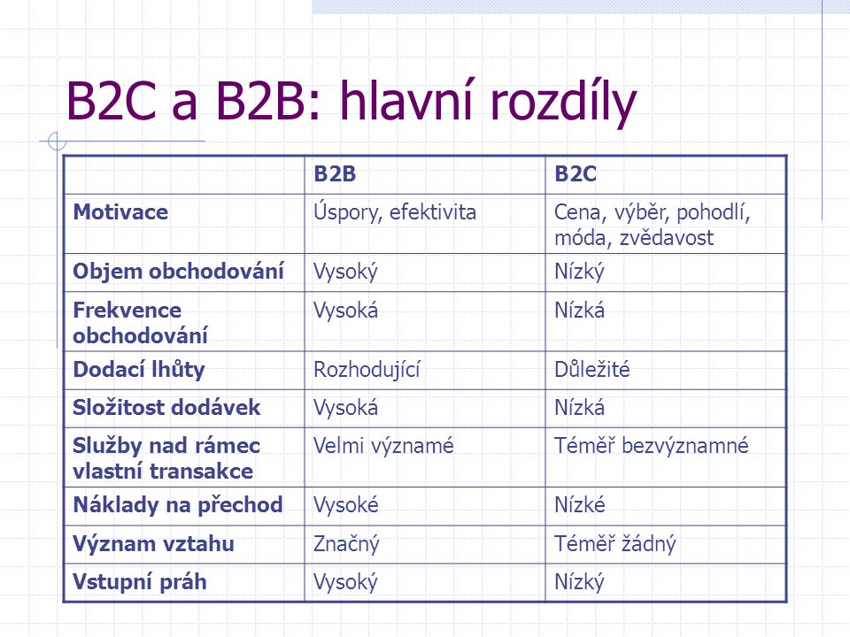 B2C a B2B: hlavní rozdíly B2BB2C MotivaceÚspory, efektivitaCena, výběr, pohodlí, móda, zvědavost Objem obchodováníVysokýNízký Frekvence obchodování VysokáNízká Dodací lhůtyRozhodujícíDůležité Složitost dodávekVysokáNízká Služby nad rámec vlastní transakce Velmi významéTéměř bezvýznamné Náklady na přechodVysokéNízké Význam vztahuZnačnýTéměř žádný Vstupní práhVysokýNízký