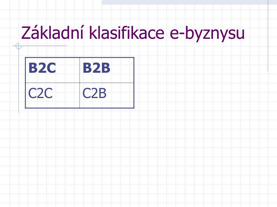 Základní klasifikace e-byznysu B2CB2B C2CC2B
