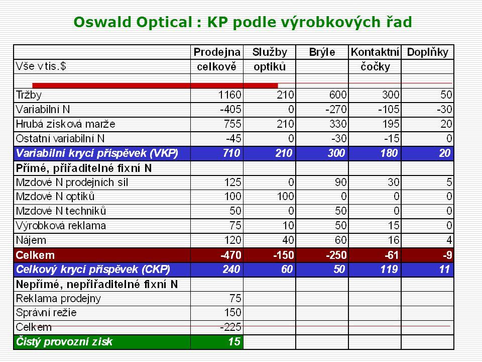 Oswald Optical : KP podle výrobkových řad