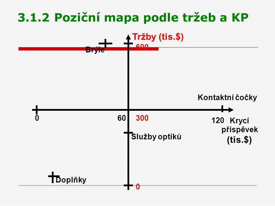 3.1.2 Poziční mapa podle tržeb a KP Krycí příspěvek Tržby (tis.$) 0 120 (tis.$) 0 600 30060 Služby optiků Brýle Kontaktní čočky Doplňky