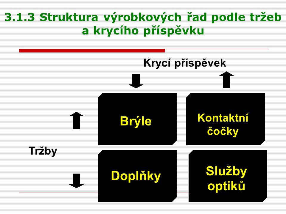 3.1.3 Struktura výrobkových řad podle tržeb a krycího příspěvku Krycí příspěvek Tržby Doplňky Brýle Kontaktní čočky Služby optiků