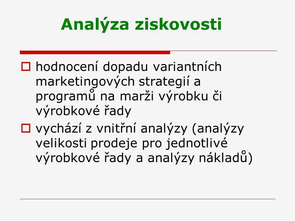 Analýza ziskovosti  hodnocení dopadu variantních marketingových strategií a programů na marži výrobku či výrobkové řady  vychází z vnitřní analýzy (
