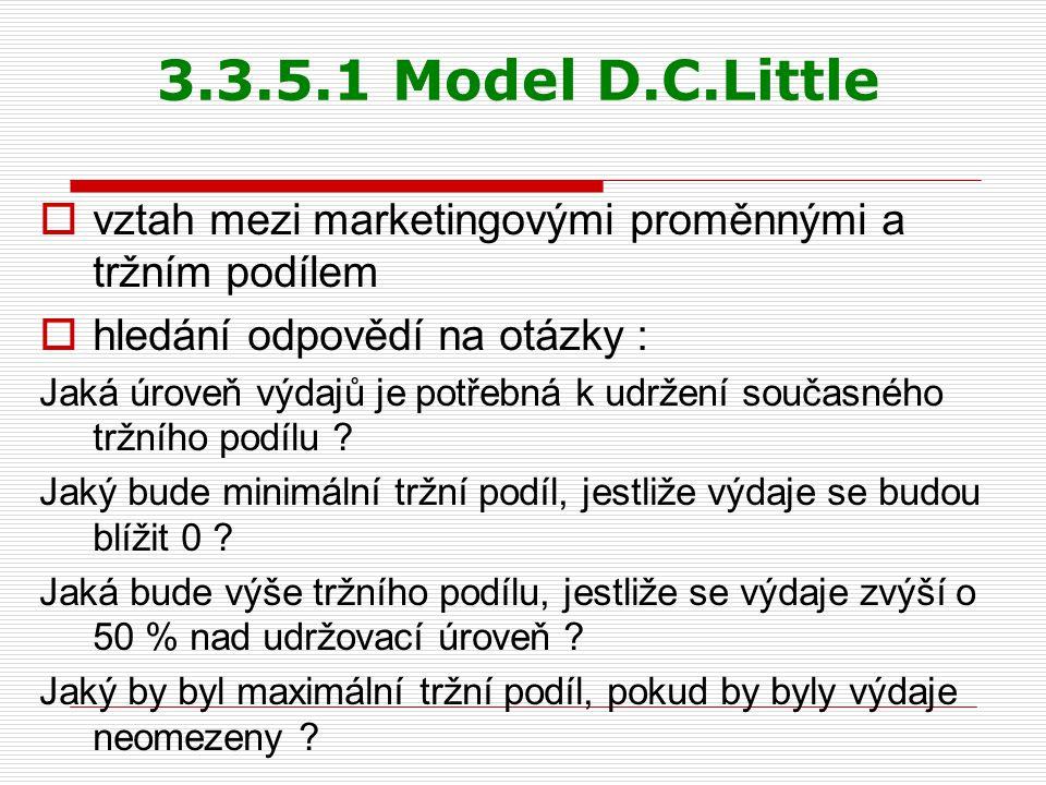 3.3.5.1 Model D.C.Little  vztah mezi marketingovými proměnnými a tržním podílem  hledání odpovědí na otázky : Jaká úroveň výdajů je potřebná k udrže