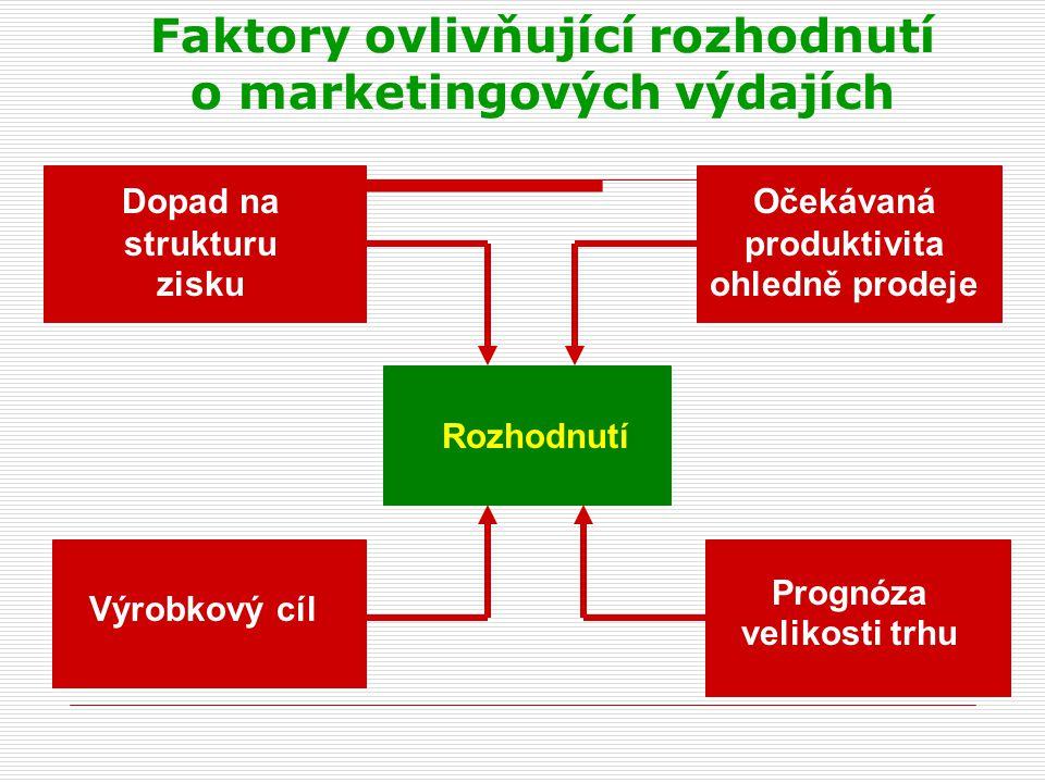 Faktory ovlivňující rozhodnutí o marketingových výdajích Dopad na strukturu zisku Rozhodnutí Výrobkový cíl Prognóza velikosti trhu Očekávaná produktiv