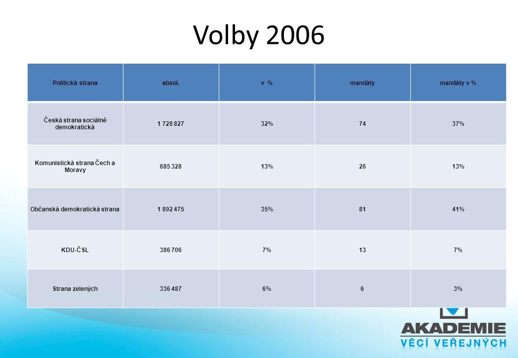 Volby 2006 Nestejná váha hlasů voličů – Nestejná velikost hlasů vede k nestejné váze hlasů voličů – Porušení základního pravidla demokracie: jeden hla