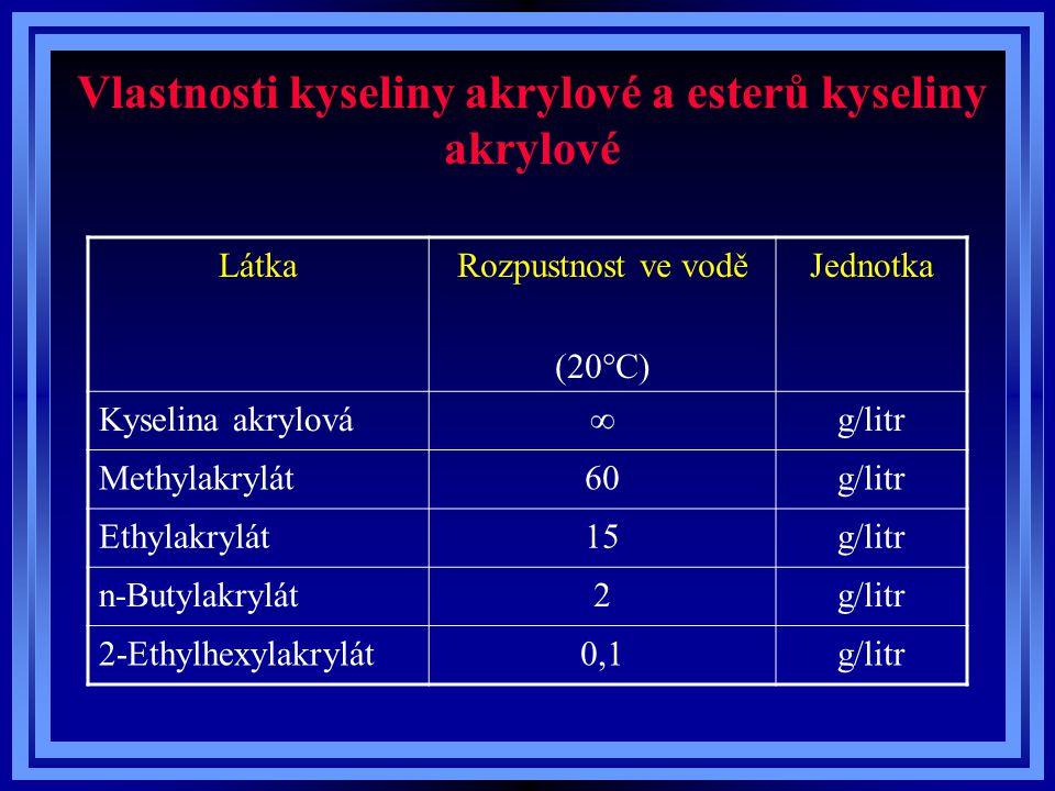 Vlastnosti kyseliny akrylové a esterů kyseliny akrylové LátkaRozpustnost ve vodě (20°C) Jednotka Kyselina akrylová  g/litr Methylakrylát60g/litr Ethy