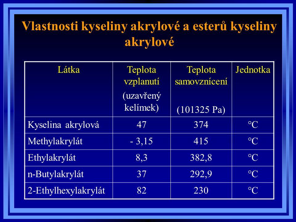 Vlastnosti kyseliny akrylové a esterů kyseliny akrylové LátkaTeplota vzplanutí (uzavřený kelímek) Teplota samovznícení (101325 Pa) Jednotka Kyselina a