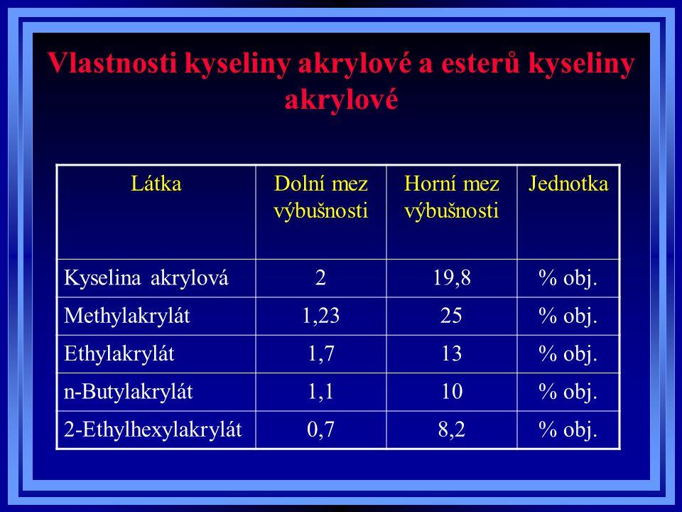 Vlastnosti kyseliny akrylové a esterů kyseliny akrylové LátkaDolní mez výbušnosti Horní mez výbušnosti Jednotka Kyselina akrylová219,8% obj. Methylakr
