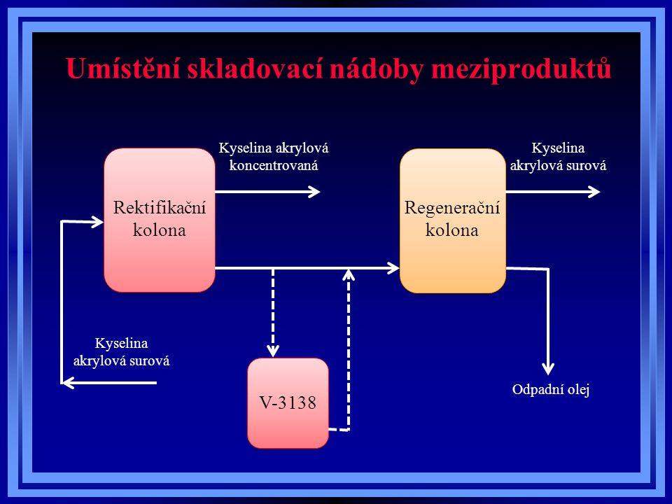 Umístění skladovací nádoby meziproduktů Rektifikační kolona Regenerační kolona V-3138 Kyselina akrylová koncentrovaná Kyselina akrylová surová Odpadní