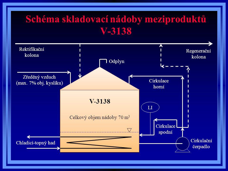 Schéma skladovací nádoby meziproduktů V-3138 Zředěný vzduch (max. 7% obj. kyslíku) V-3138 Rektifikační kolona Cirkulační čerpadlo Cirkulace spodní Cir