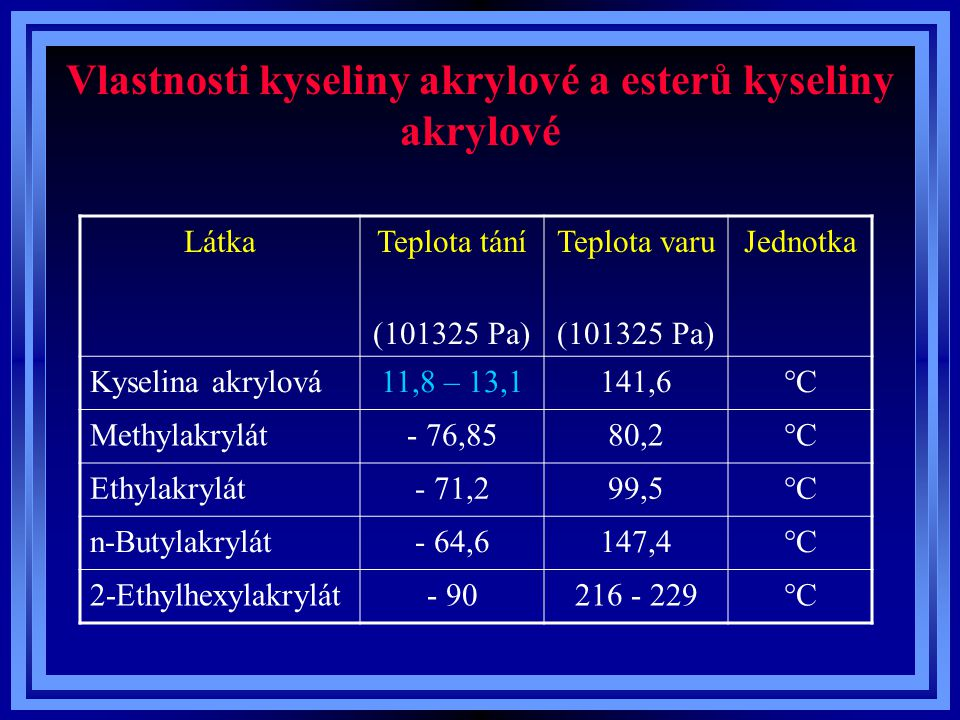 Vlastnosti kyseliny akrylové a esterů kyseliny akrylové LátkaRozpustnost ve vodě (20°C) Jednotka Kyselina akrylová  g/litr Methylakrylát60g/litr Ethylakrylát15g/litr n-Butylakrylát2g/litr 2-Ethylhexylakrylát0,1g/litr