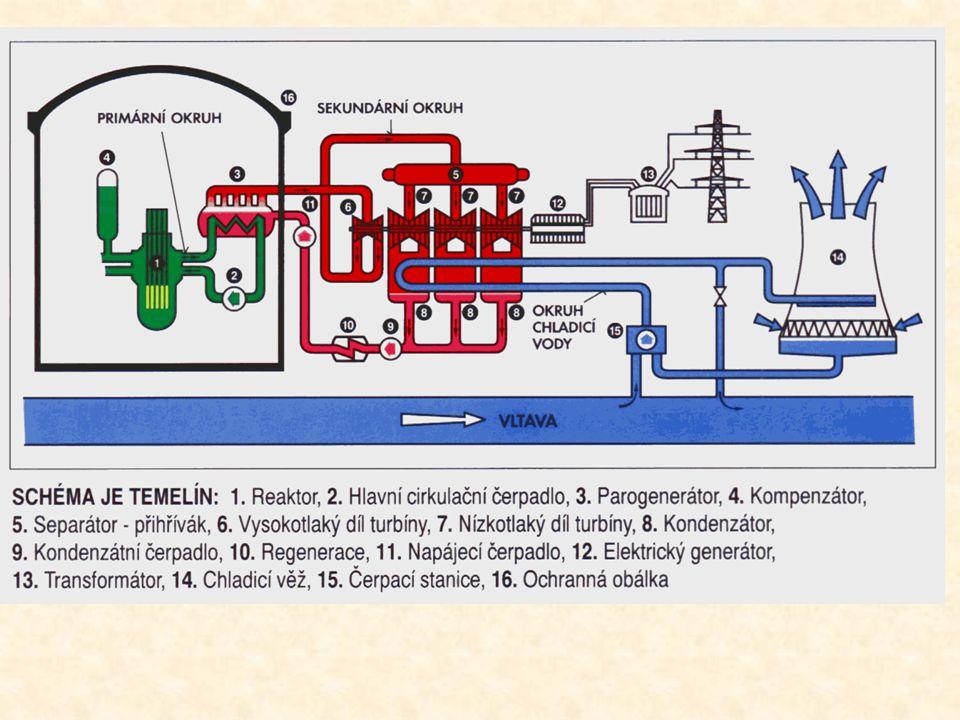 Jaderný reaktor-hlavní část elektrárny -zařízení v němž probíhá štěpná reakce Jaderné palivo Vsázka paliva do reaktoru typu VVER představuje dané množství UO2 ve tvaru válečků (pelet).