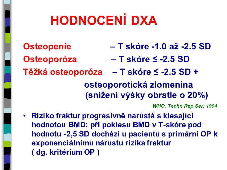 HODNOCENÍ DXA Osteopenie – T skóre -1.0 až -2.5 SD Osteoporóza – T skóre ≤ -2.5 SD Těžká osteoporóza – T skóre ≤ -2.5 SD + osteoporotická zlomenina (snížení výšky obratle o 20%) WHO, Techn Rep Ser; 1994 Riziko fraktur progresivně narůstá s klesající hodnotou BMD: při poklesu BMD v T-skóre pod hodnotu -2,5 SD dochází u pacientů s primární OP k exponenciálnímu nárůstu rizika fraktur ( dg.