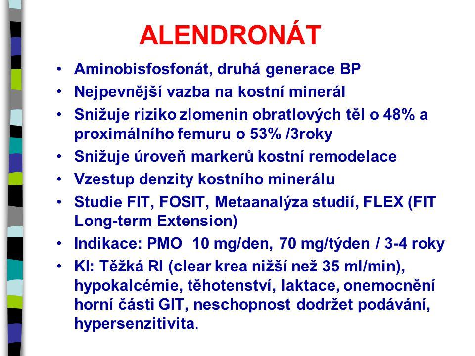 ALENDRONÁT Aminobisfosfonát, druhá generace BP Nejpevnější vazba na kostní minerál Snižuje riziko zlomenin obratlových těl o 48% a proximálního femuru o 53% /3roky Snižuje úroveň markerů kostní remodelace Vzestup denzity kostního minerálu Studie FIT, FOSIT, Metaanalýza studií, FLEX (FIT Long-term Extension) Indikace: PMO 10 mg/den, 70 mg/týden / 3-4 roky KI: Těžká RI (clear krea nižší než 35 ml/min), hypokalcémie, těhotenství, laktace, onemocnění horní části GIT, neschopnost dodržet podávání, hypersenzitivita.