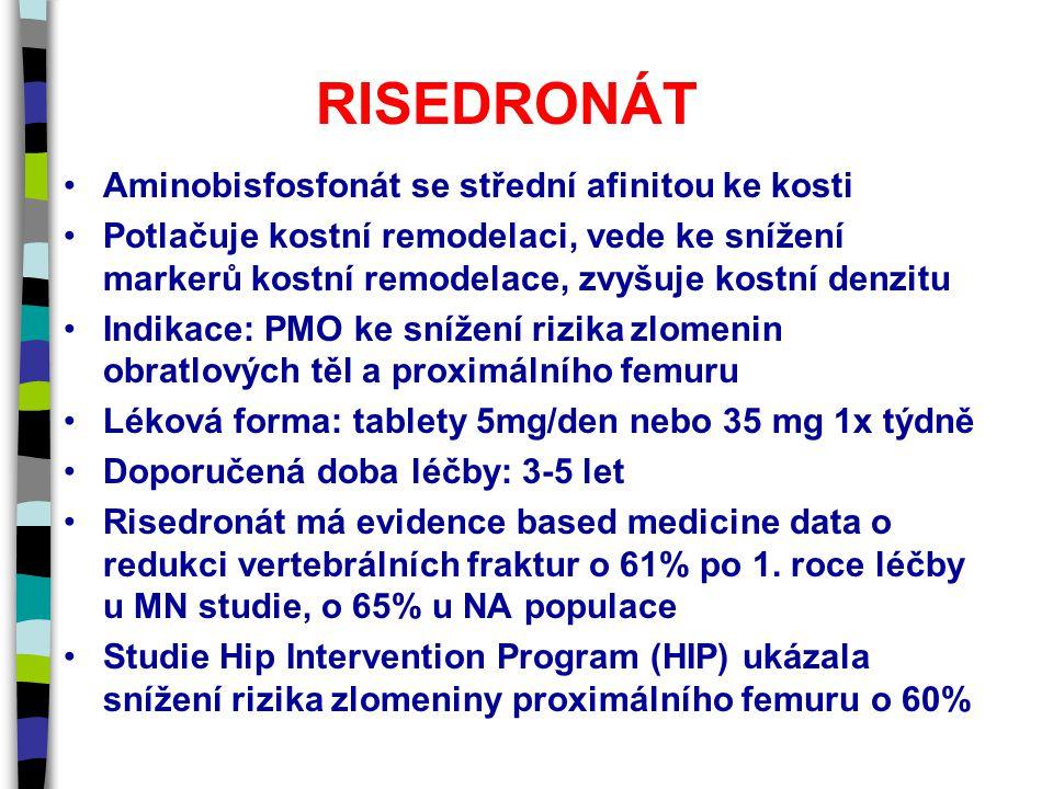 RISEDRONÁT Aminobisfosfonát se střední afinitou ke kosti Potlačuje kostní remodelaci, vede ke snížení markerů kostní remodelace, zvyšuje kostní denzitu Indikace: PMO ke snížení rizika zlomenin obratlových těl a proximálního femuru Léková forma: tablety 5mg/den nebo 35 mg 1x týdně Doporučená doba léčby: 3-5 let Risedronát má evidence based medicine data o redukci vertebrálních fraktur o 61% po 1.