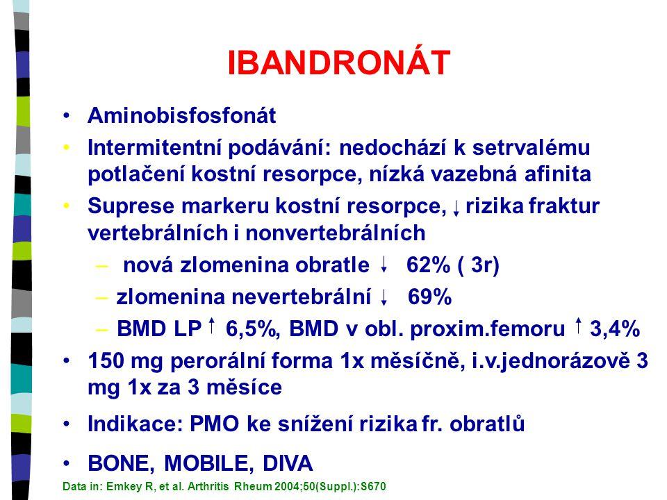 IBANDRONÁT Aminobisfosfonát Intermitentní podávání: nedochází k setrvalému potlačení kostní resorpce, nízká vazebná afinita Suprese markeru kostní resorpce, rizika fraktur vertebrálních i nonvertebrálních – nová zlomenina obratle 62% ( 3r) –zlomenina nevertebrální 69% –BMD LP 6,5%, BMD v obl.