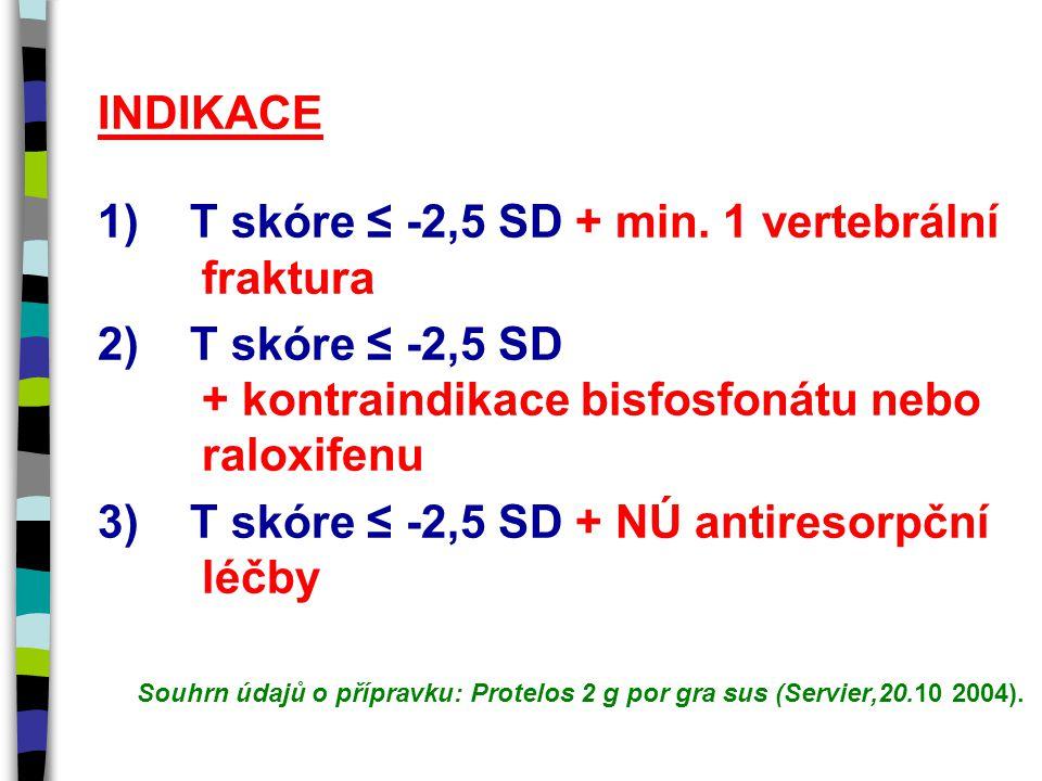 INDIKACE 1) T skóre ≤ -2,5 SD + min. 1 vertebrální fraktura 2) T skóre ≤ -2,5 SD + kontraindikace bisfosfonátu nebo raloxifenu 3) T skóre ≤ -2,5 SD +