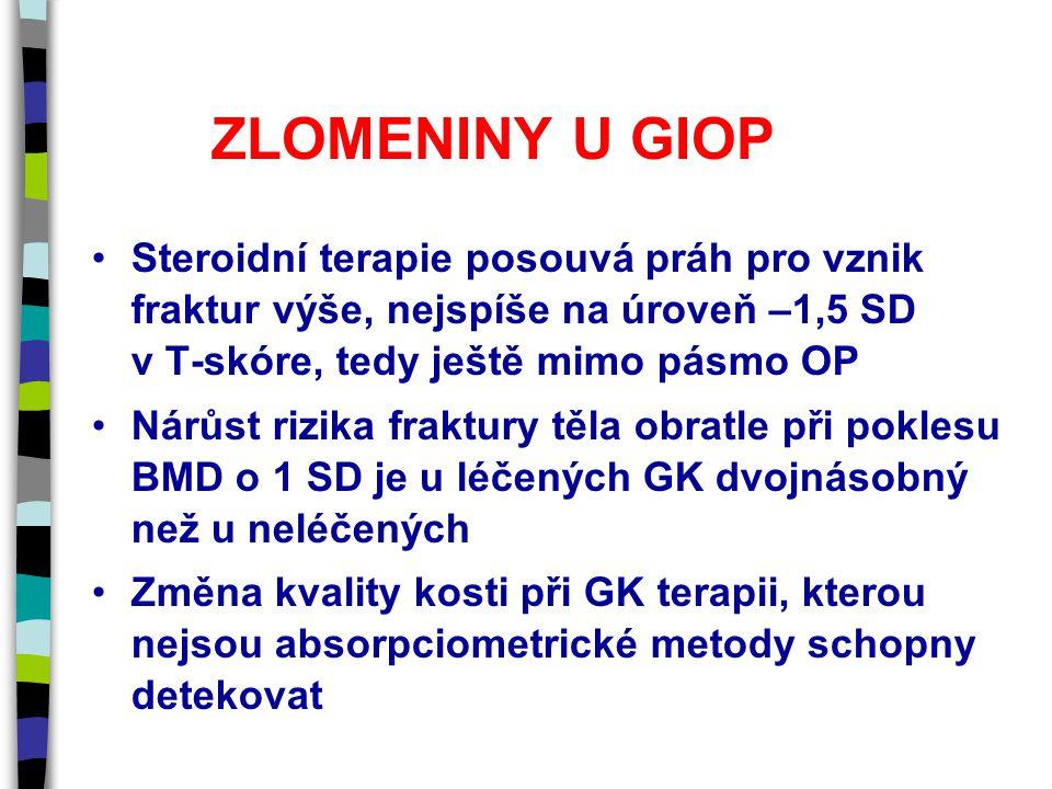 ZLOMENINY U GIOP Steroidní terapie posouvá práh pro vznik fraktur výše, nejspíše na úroveň –1,5 SD v T-skóre, tedy ještě mimo pásmo OP Nárůst rizika fraktury těla obratle při poklesu BMD o 1 SD je u léčených GK dvojnásobný než u neléčených Změna kvality kosti při GK terapii, kterou nejsou absorpciometrické metody schopny detekovat