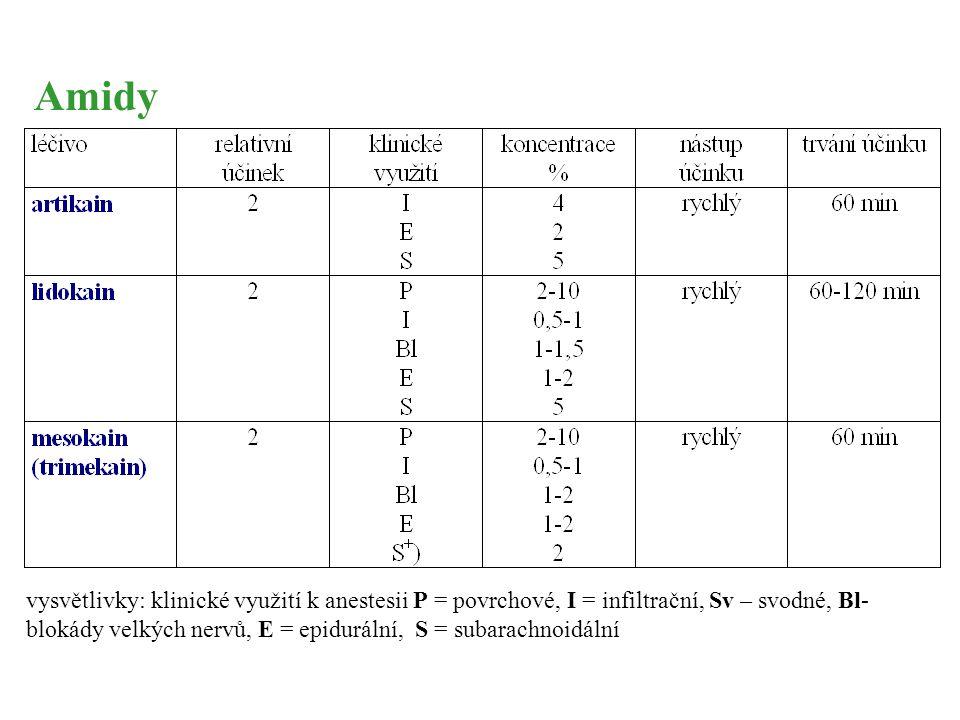 vysvětlivky: klinické využití k anestesii P = povrchové, I = infiltrační, Sv – svodné, Bl- blokády velkých nervů, E = epidurální, S = subarachnoidální