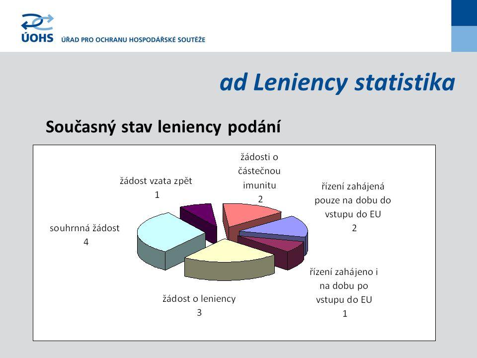 ad Leniency statistika Současný stav leniency podání