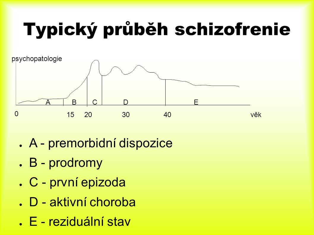Typický průběh schizofrenie ● A - premorbidní dispozice ● B - prodromy ● C - první epizoda ● D - aktivní choroba ● E - reziduální stav 15 20 30 40 věk