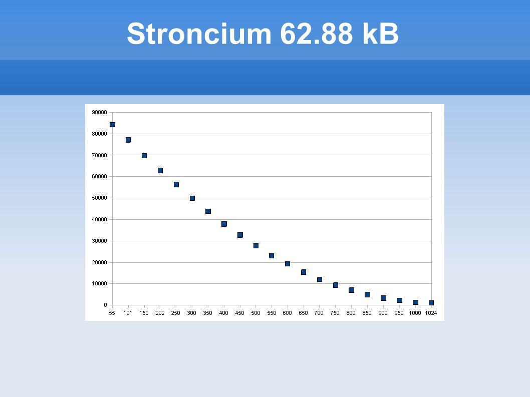 Stroncium 62.88 kB