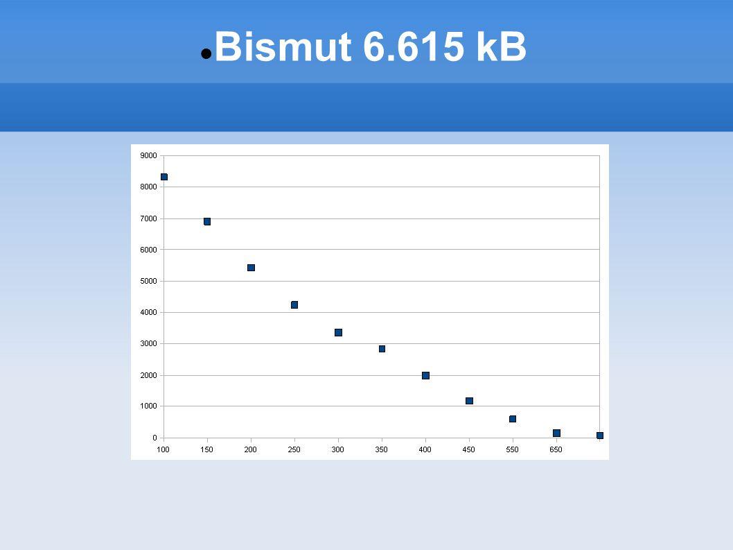 Aktivita a spektrum emitovaných částic Spektrum získáme diferencováním dat naměřených pro různé prahy diskriminátoru Bismut 6.615 kB