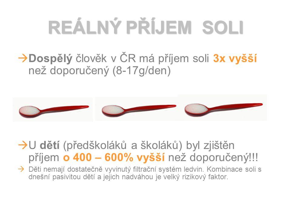 REÁLNÝ PŘÍJEM SOLI  Dospělý člověk v ČR má příjem soli 3x vyšší než doporučený (8-17g/den)  U dětí (předškoláků a školáků) byl zjištěn příjem o 400 – 600% vyšší než doporučený!!.