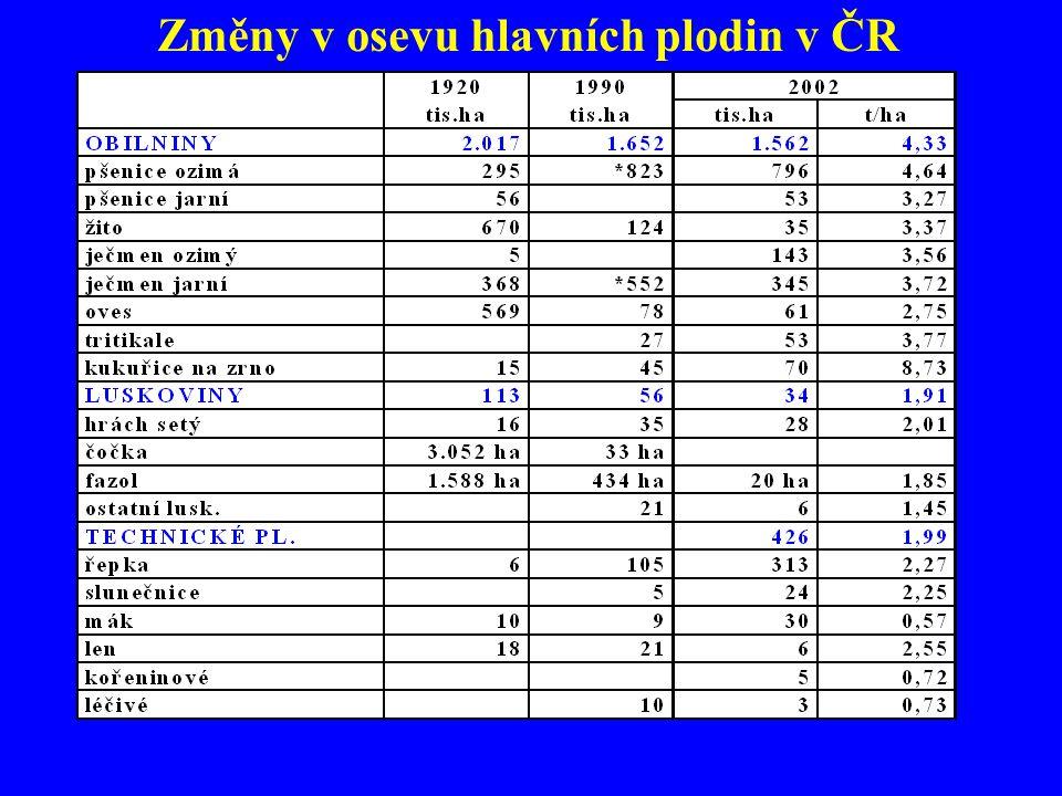 Změny v osevu hlavních plodin v ČR