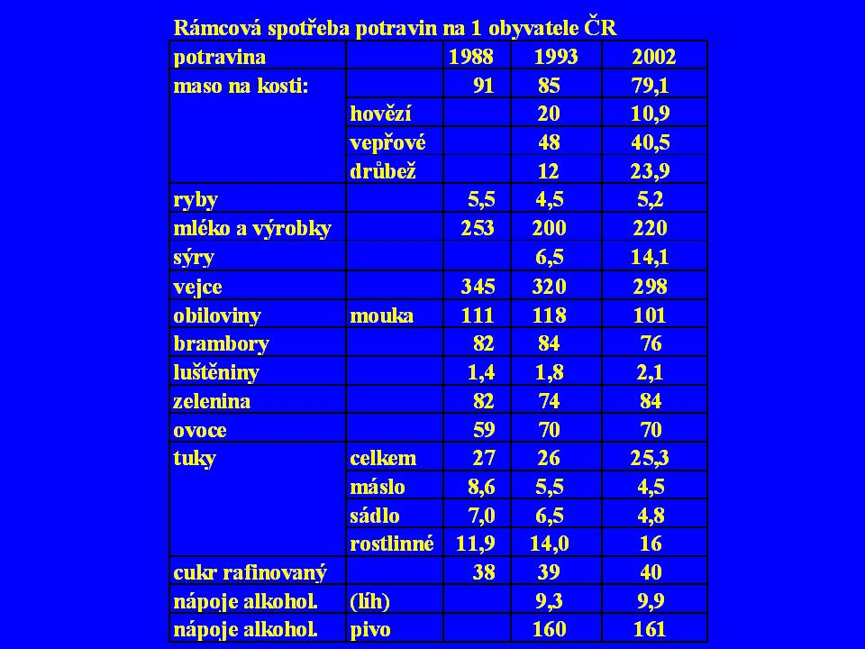 Aplikace minerálních hnojiv v ČR (kg č.ž.ha -1 z.p.)