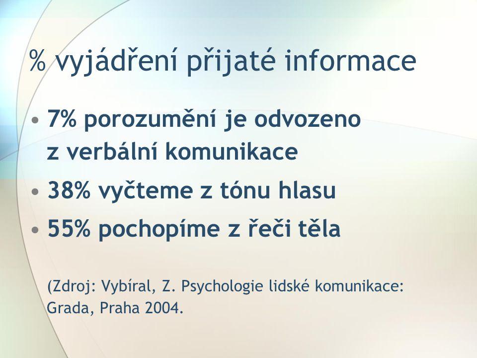 % vyjádření přijaté informace 7% porozumění je odvozeno z verbální komunikace 38% vyčteme z tónu hlasu 55% pochopíme z řeči těla (Zdroj: Vybíral, Z.