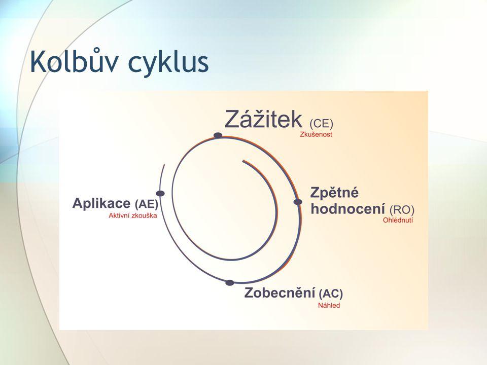 Kolbův cyklus