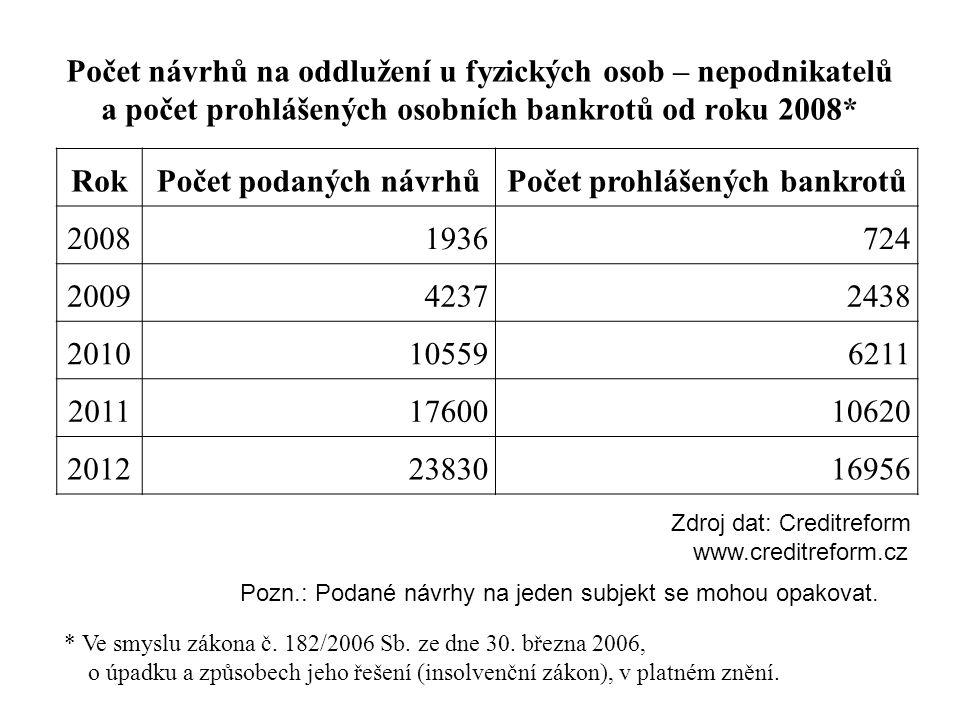 Počet návrhů na oddlužení u fyzických osob – nepodnikatelů a počet prohlášených osobních bankrotů od roku 2008* RokPočet podaných návrhůPočet prohlášených bankrotů 20081936724 200942372438 2010105596211 20111760010620 20122383016956 * Ve smyslu zákona č.