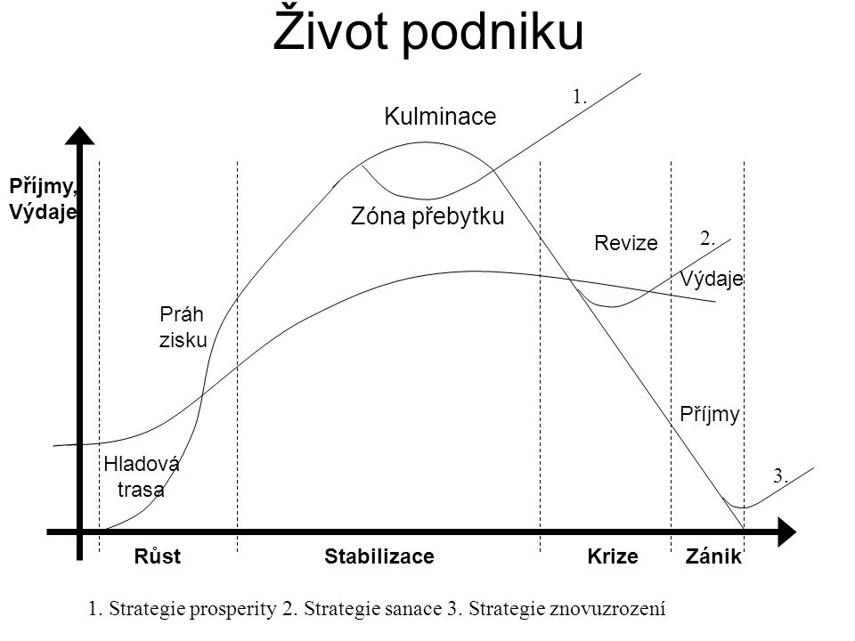 Růst podniku Symptomy růstu : - růst zisku, tržeb - potřeba dalšího kapitálu pro expanzi - dostatečná likvidita Jak financovat další růst: - z interních zdrojů (zisk) - z externích zdrojů (úvěry, akcie, dluhopisy) .