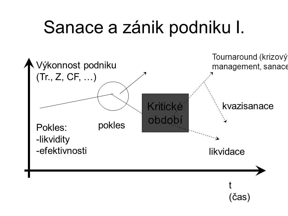 Sanace a zánik podniku II.Příčiny poklesu: a) vnitřní (endogenní) - chybné kalk., fin.