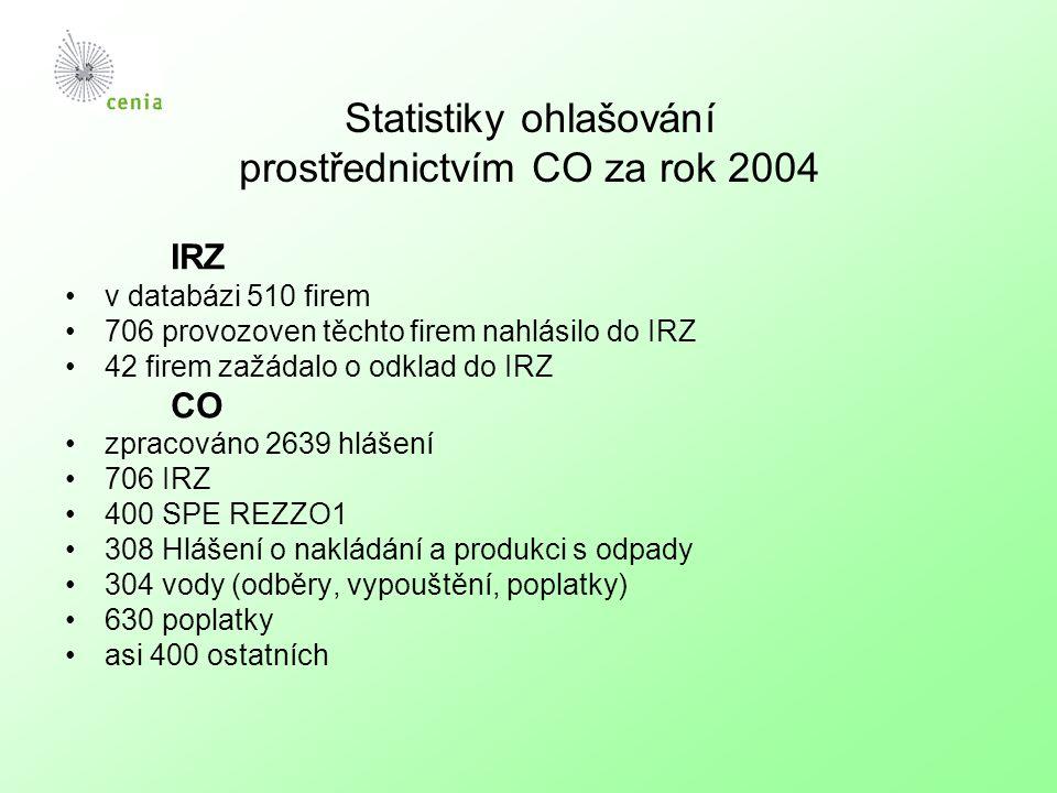 Statistiky ohlašování prostřednictvím CO za rok 2004 IRZ v databázi 510 firem 706 provozoven těchto firem nahlásilo do IRZ 42 firem zažádalo o odklad