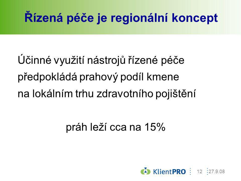 27.9.0812 Účinné využití nástrojů řízené péče předpokládá prahový podíl kmene na lokálním trhu zdravotního pojištění práh leží cca na 15% Řízená péče
