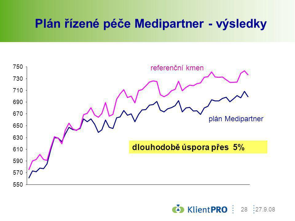 27.9.0828 Plán řízené péče Medipartner - výsledky 550 570 590 610 630 650 670 690 710 730 750 referenční kmen plán Medipartner dlouhodobě úspora přes