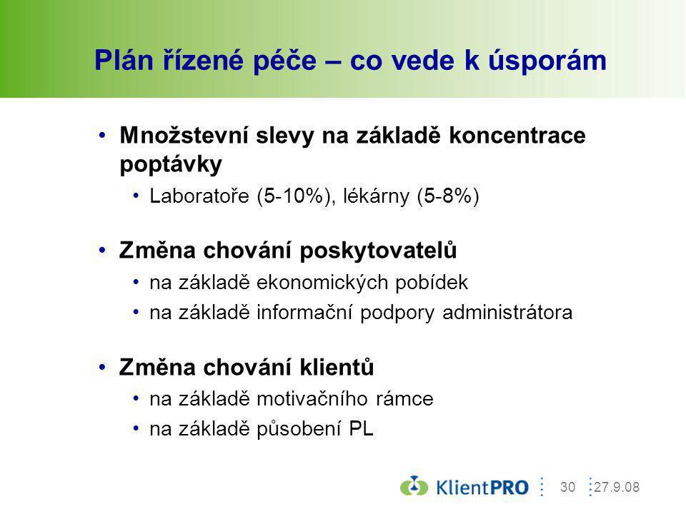 27.9.0830 Plán řízené péče – co vede k úsporám Množstevní slevy na základě koncentrace poptávky Laboratoře (5-10%), lékárny (5-8%) Změna chování posky