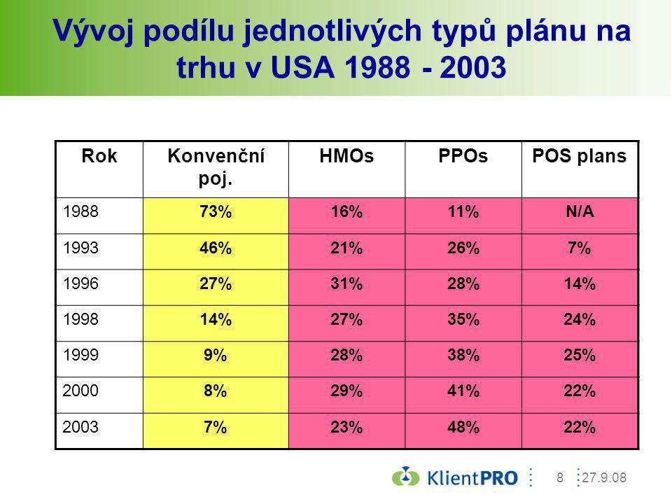 27.9.088 Vývoj podílu jednotlivých typů plánu na trhu v USA 1988 - 2003 RokKonvenční poj. HMOsPPOsPOS plans 198873%16%11%N/AN/A 199346%21%26%7%7% 1996
