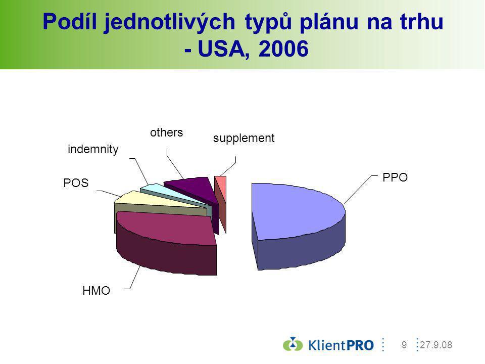 27.9.0820 Sdružení nezávislých lékařských praxí – dosažené úspory 2003: 1,2%2004: 2,3%2005: 2,3%2006: 1,6%2007: 0,5%2008