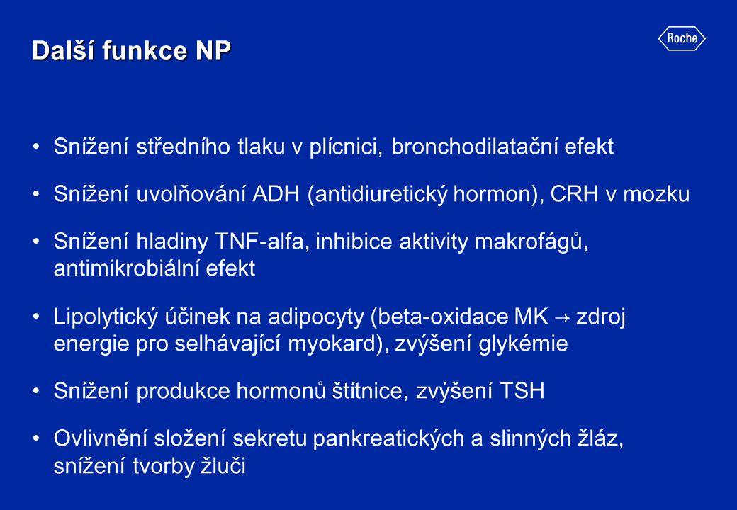 Další funkce NP Snížení středního tlaku v plícnici, bronchodilatační efekt Snížení uvolňování ADH (antidiuretický hormon), CRH v mozku Snížení hladiny
