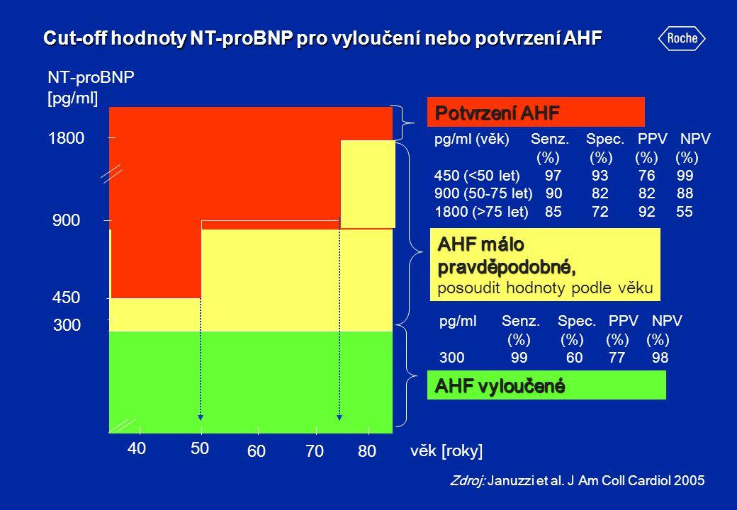NT-proBNP [pg/ml] 300 450 věk [roky] 50 607080 40 AHF vyloučené 900 1800 Potvrzení AHF AHF málo pravděpodobné, AHF málo pravděpodobné, posoudit hodnot