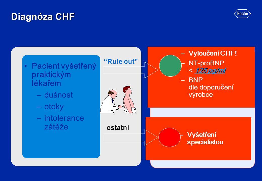 """Diagnóza CHF """"Rule out"""" –Vyloučení CHF! 125 pg/ml –NT-proBNP < 125 pg/ml –BNP dle doporučení výrobce Pacient vyšetřený praktickým lékařem –dušnost –ot"""