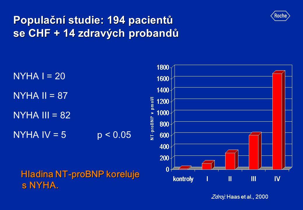 Populační studie: 194 pacientů se CHF + 14 zdravých probandů NYHA I = 20 NYHA II = 87 NYHA III = 82 NYHA IV = 5p < 0.05 Hladina NT-proBNP koreluje s N